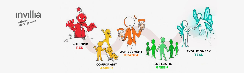 Teal evolutionary organizations: a dream?